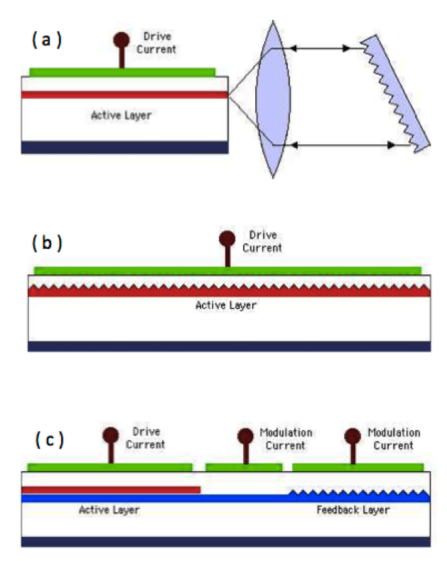 Chapter 3 Category Of Laser Diode Laser Diode Selection