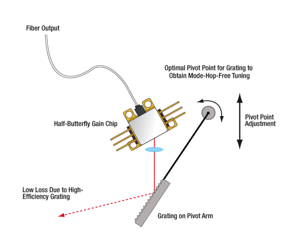 laser diode selection tutorial. Black Bedroom Furniture Sets. Home Design Ideas