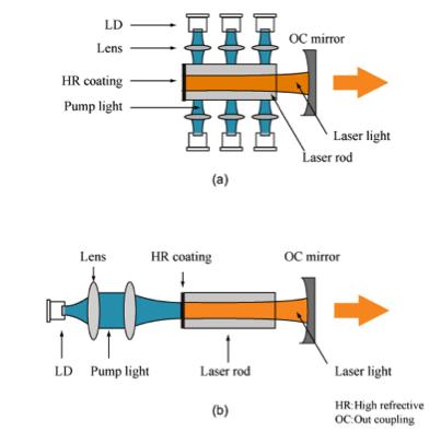 Application Of Laser Diode 28 Images Osram Develops