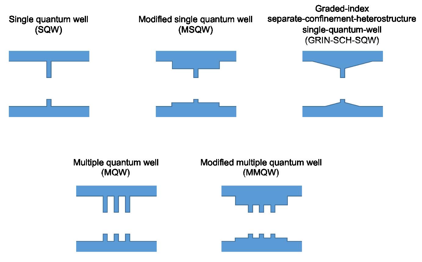 band structure laser diode selection. Black Bedroom Furniture Sets. Home Design Ideas